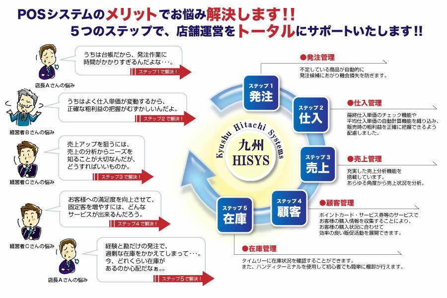 株式会社 九州日立システムズ|POSシステムのメリット